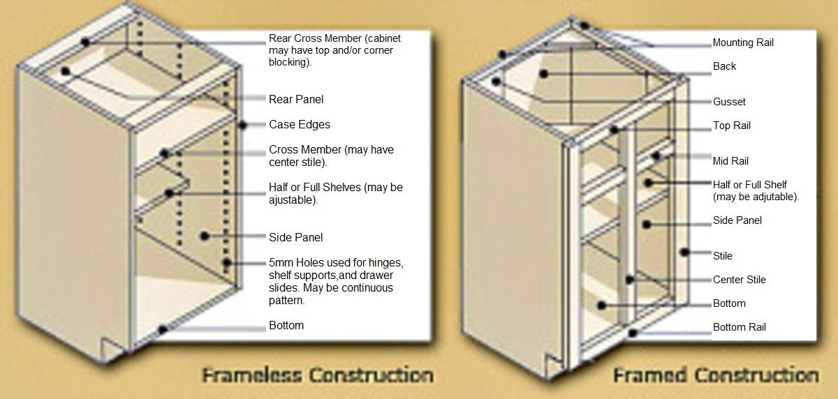 Face Framed Vs Frameless Cabinet Construction